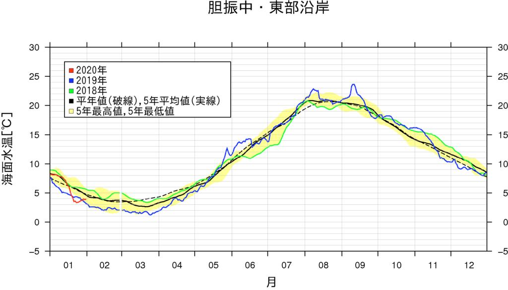 海水温グラフ